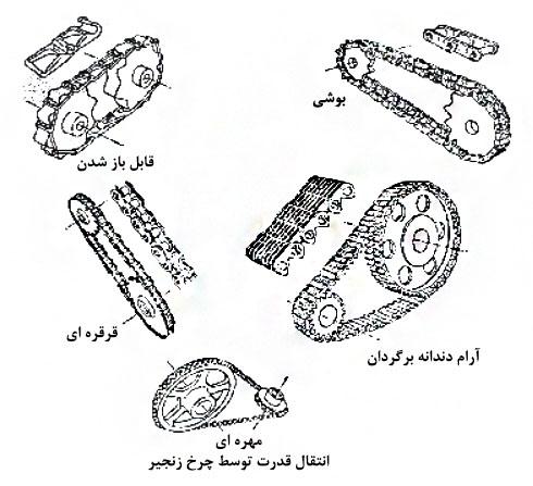 انتقال قدرت توسط چرخ زنجیر