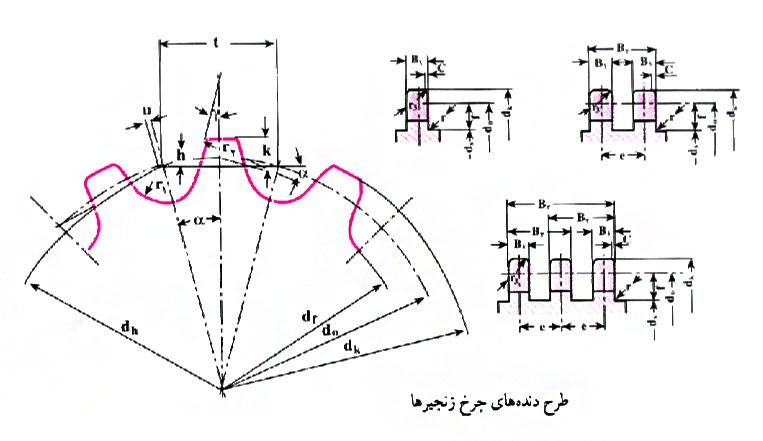 طرح دنده در چرخ زنجیرها