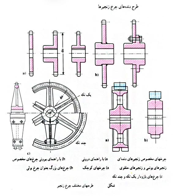 طرح های چرخ زنجیر